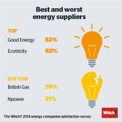 Best and worst energy companies revealed - January - 2014 - Which? News